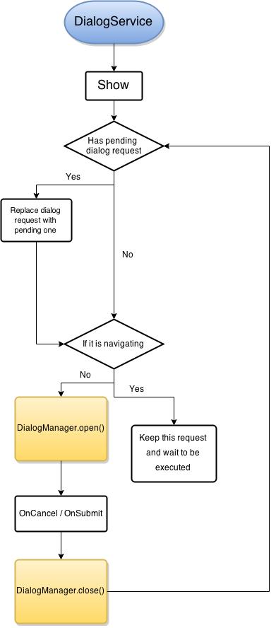 DialogService-3